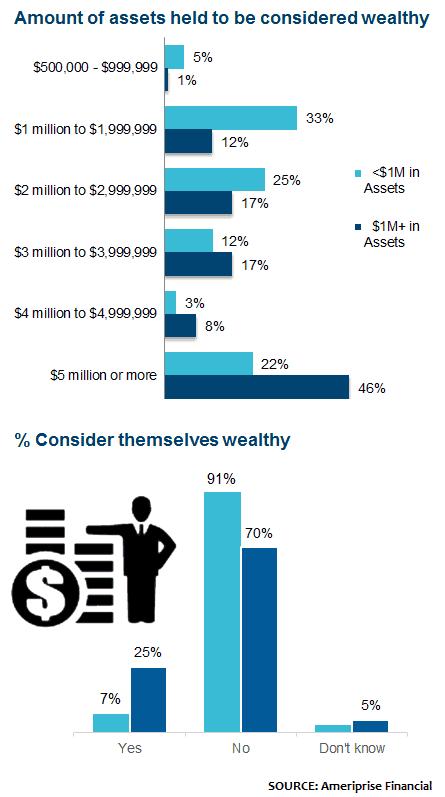 Milion dolarów naamerykańskiej emeryturze