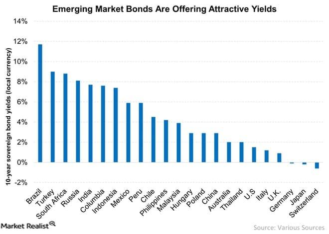 Obligacje zagraniczne - rentowności