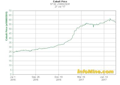 Cena kobaltu będzie rosła