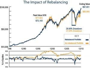 Czy rebalansowanie działa w praktyce?