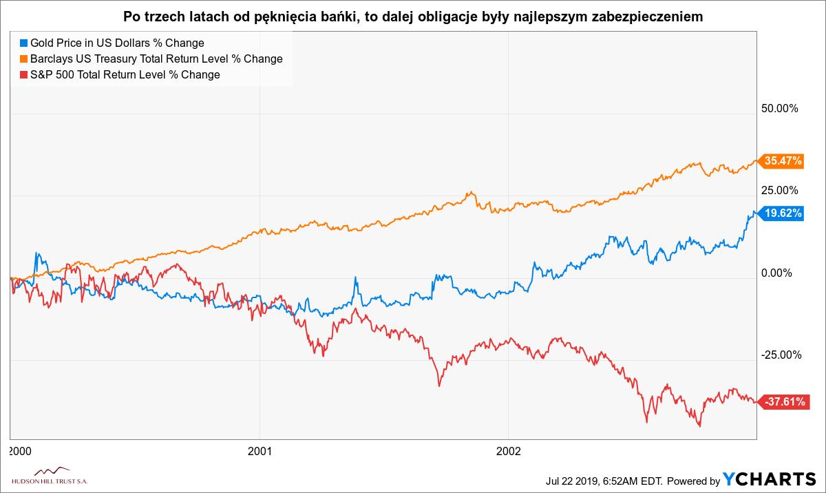 W czasie kryzysu obligacje